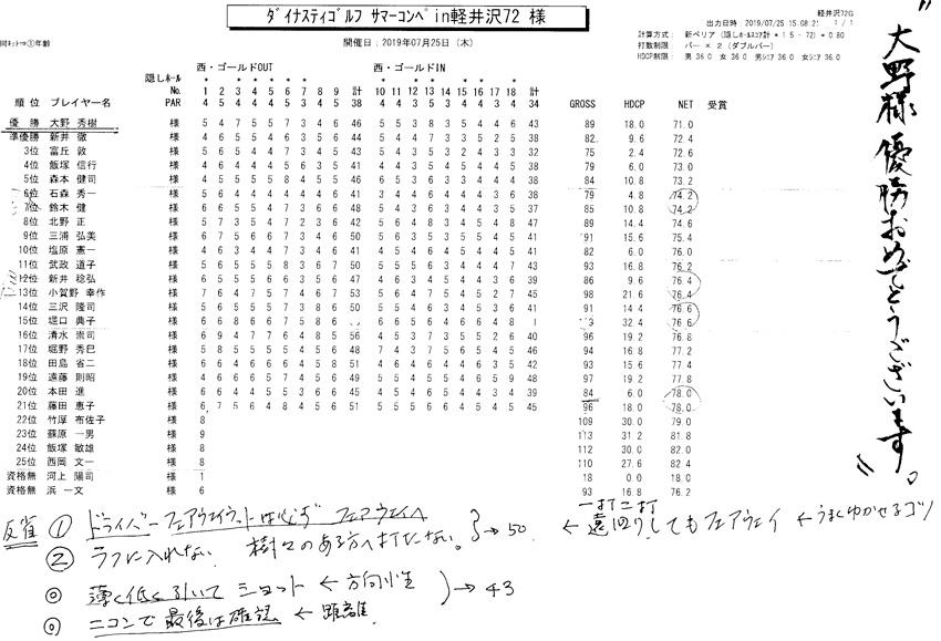 2019ダイナスティサマーコンペin軽井沢72成績結果